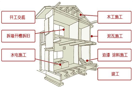 毛坯房最简单装修步骤和流程